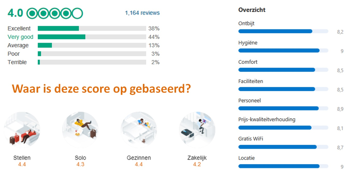 Transparante reviewscore? MeetingReview heeft de primeur!